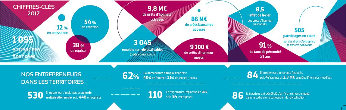 fd7f9a0f5be6b Nos chiffres clés - Initiative Occitanie